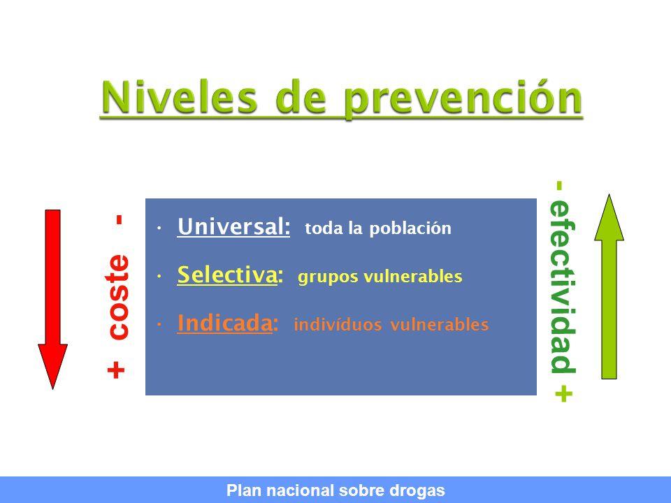 29 Universal: toda la población Selectiva: grupos vulnerables Indicada: indivíduos vulnerables + coste - - efectividad + Plan nacional sobre drogas
