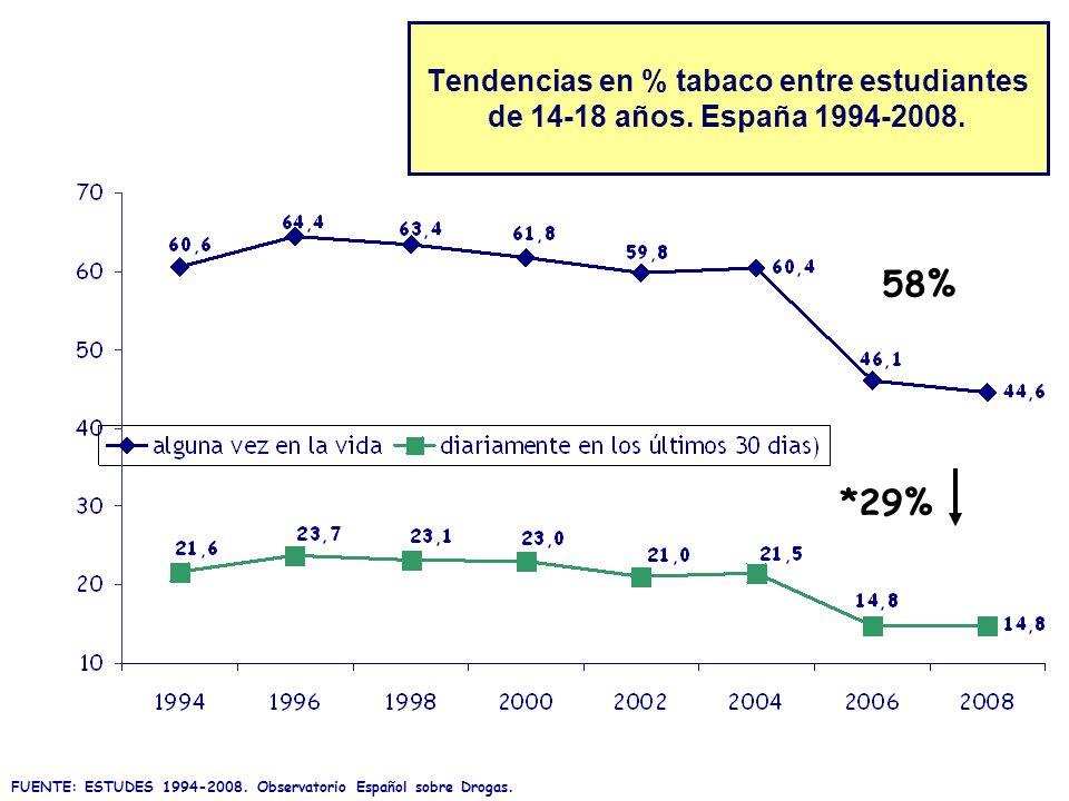 Tendencias en % tabaco entre estudiantes de 14-18 años. España 1994-2008. FUENTE: ESTUDES 1994-2008. Observatorio Español sobre Drogas. 58% *29%