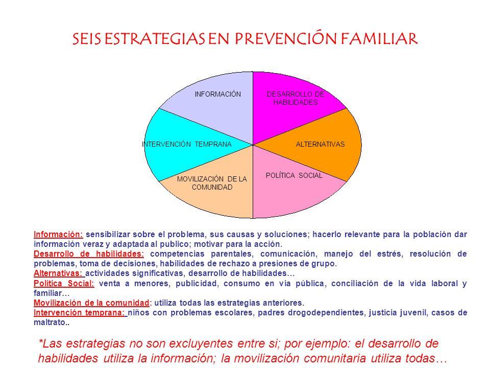 SEIS ESTRATEGIAS EN PREVENCIÓN FAMILIAR INFORMACIÓNDESARROLLO DE HABILIDADES ALTERNATIVAS POLÍTICA SOCIAL MOVILIZACIÓN DE LA COMUNIDAD INTERVENCIÓN TE