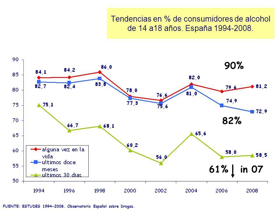 Tendencias en % de consumidores de alcohol de 14 a18 años. España 1994-2008. FUENTE: ESTUDES 1994-2008. Observatorio Español sobre Drogas. 90% 82% 61%