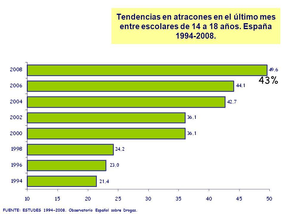 Tendencias en atracones en el último mes entre escolares de 14 a 18 años. España 1994-2008. FUENTE: ESTUDES 1994-2008. Observatorio Español sobre Drog