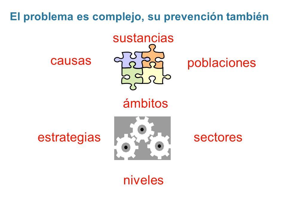 causas sustancias estrategias ámbitos poblaciones sectores El problema es complejo, su prevención también niveles