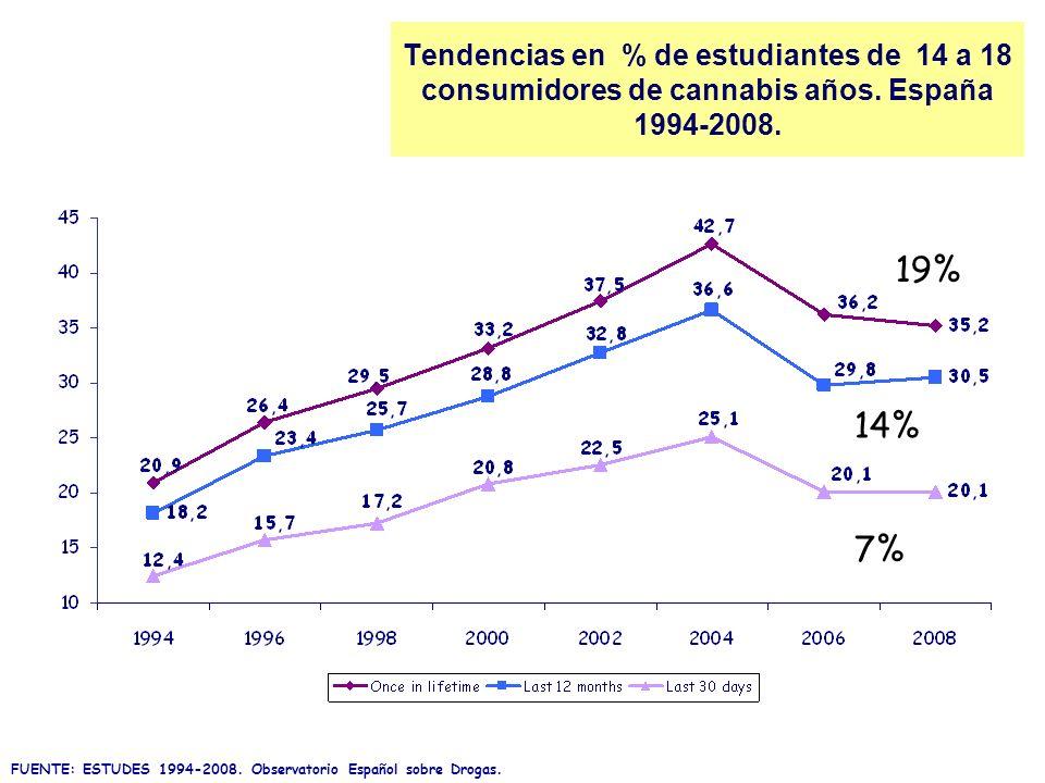 Tendencias en % de estudiantes de 14 a 18 consumidores de cannabis años. España 1994-2008. FUENTE: ESTUDES 1994-2008. Observatorio Español sobre Droga
