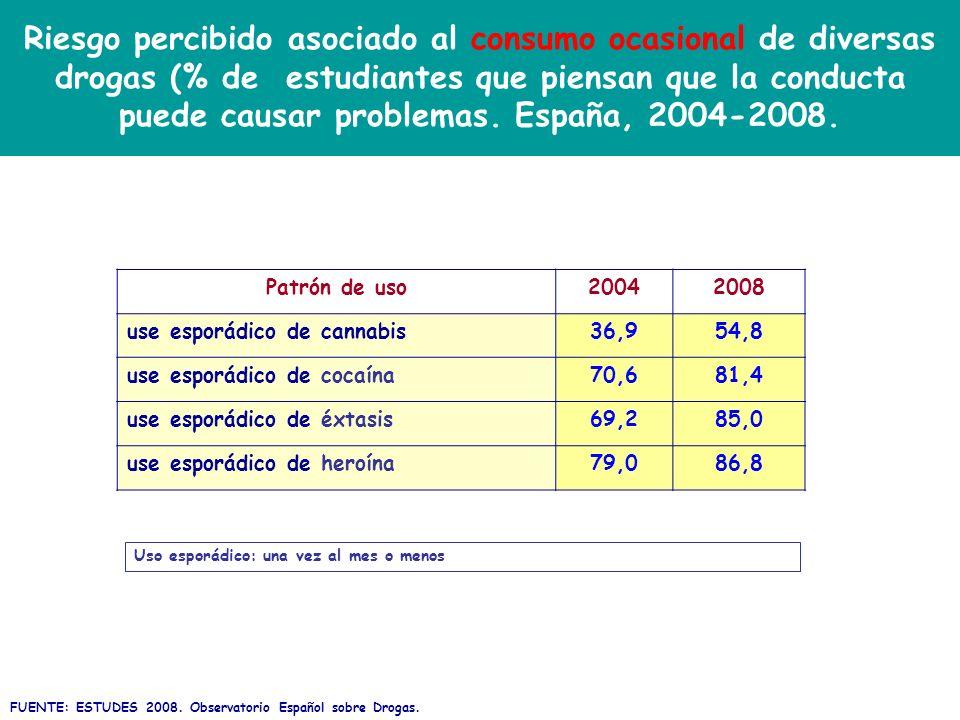 Riesgo percibido asociado al consumo ocasional de diversas drogas (% de estudiantes que piensan que la conducta puede causar problemas. España, 2004-2