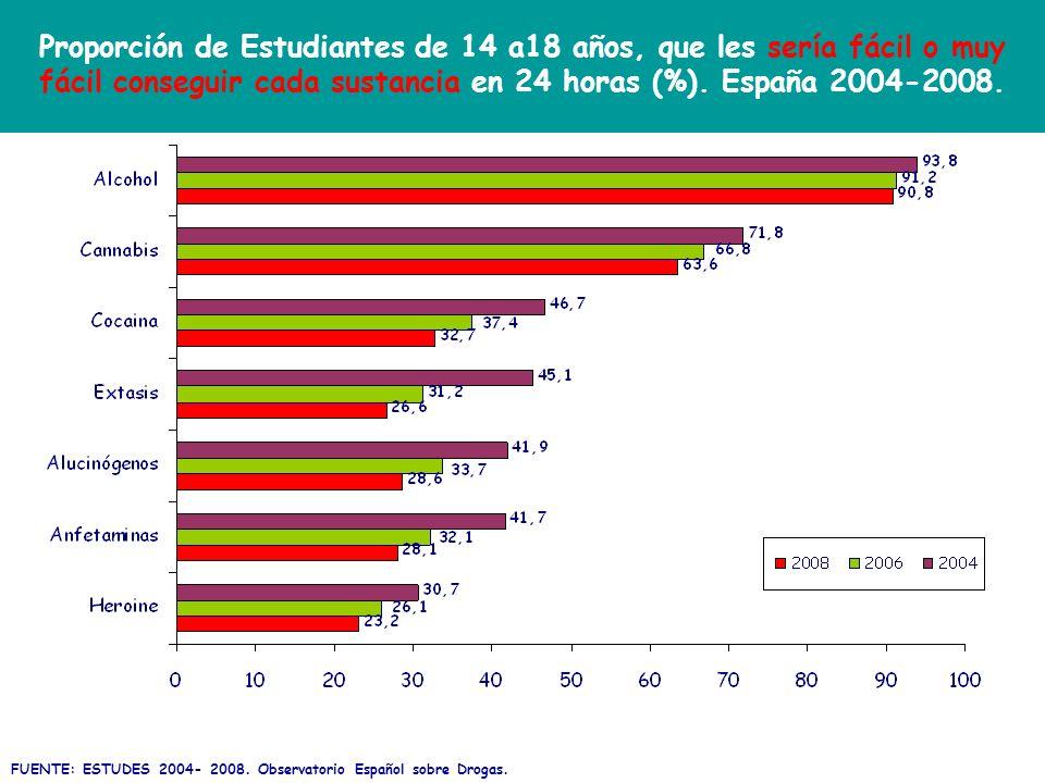 Proporción de Estudiantes de 14 a18 años, que les sería fácil o muy fácil conseguir cada sustancia en 24 horas (%). España 2004-2008. FUENTE: ESTUDES