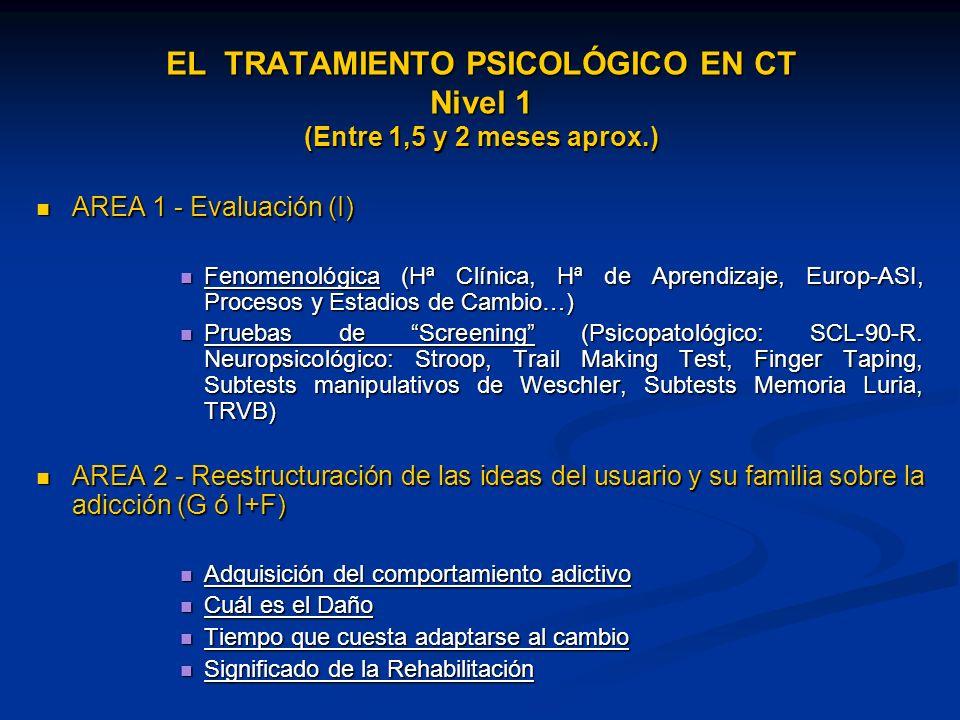 EL TRATAMIENTO PSICOLÓGICO EN CT Nivel 1 (Entre 1,5 y 2 meses aprox.) AREA 1 - Evaluación (I) AREA 1 - Evaluación (I) Fenomenológica (Hª Clínica, Hª de Aprendizaje, Europ-ASI, Procesos y Estadios de Cambio…) Fenomenológica (Hª Clínica, Hª de Aprendizaje, Europ-ASI, Procesos y Estadios de Cambio…) Pruebas de Screening (Psicopatológico: SCL-90-R.