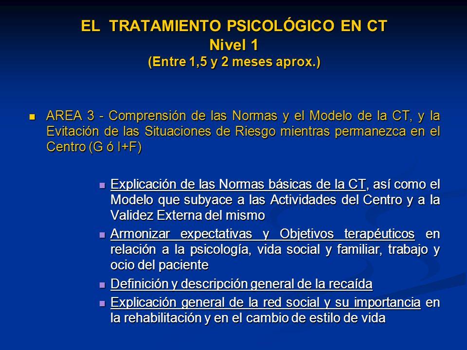AREA 3 - Comprensión de las Normas y el Modelo de la CT, y la Evitación de las Situaciones de Riesgo mientras permanezca en el Centro (G ó I+F) AREA 3 - Comprensión de las Normas y el Modelo de la CT, y la Evitación de las Situaciones de Riesgo mientras permanezca en el Centro (G ó I+F) Explicación de las Normas básicas de la CT, así como el Modelo que subyace a las Actividades del Centro y a la Validez Externa del mismo Explicación de las Normas básicas de la CT, así como el Modelo que subyace a las Actividades del Centro y a la Validez Externa del mismo Armonizar expectativas y Objetivos terapéuticos en relación a la psicología, vida social y familiar, trabajo y ocio del paciente Armonizar expectativas y Objetivos terapéuticos en relación a la psicología, vida social y familiar, trabajo y ocio del paciente Definición y descripción general de la recaída Definición y descripción general de la recaída Explicación general de la red social y su importancia en la rehabilitación y en el cambio de estilo de vida Explicación general de la red social y su importancia en la rehabilitación y en el cambio de estilo de vida EL TRATAMIENTO PSICOLÓGICO EN CT Nivel 1 (Entre 1,5 y 2 meses aprox.)
