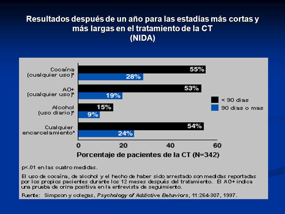 Resultados después de un año para las estadías más cortas y más largas en el tratamiento de la CT (NIDA)
