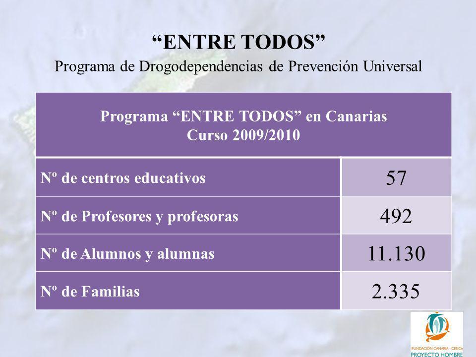 ENTRE TODOS Programa de Drogodependencias de Prevención Universal Programa ENTRE TODOS en Canarias Curso 2009/2010 Nº de centros educativos 57 Nº de P