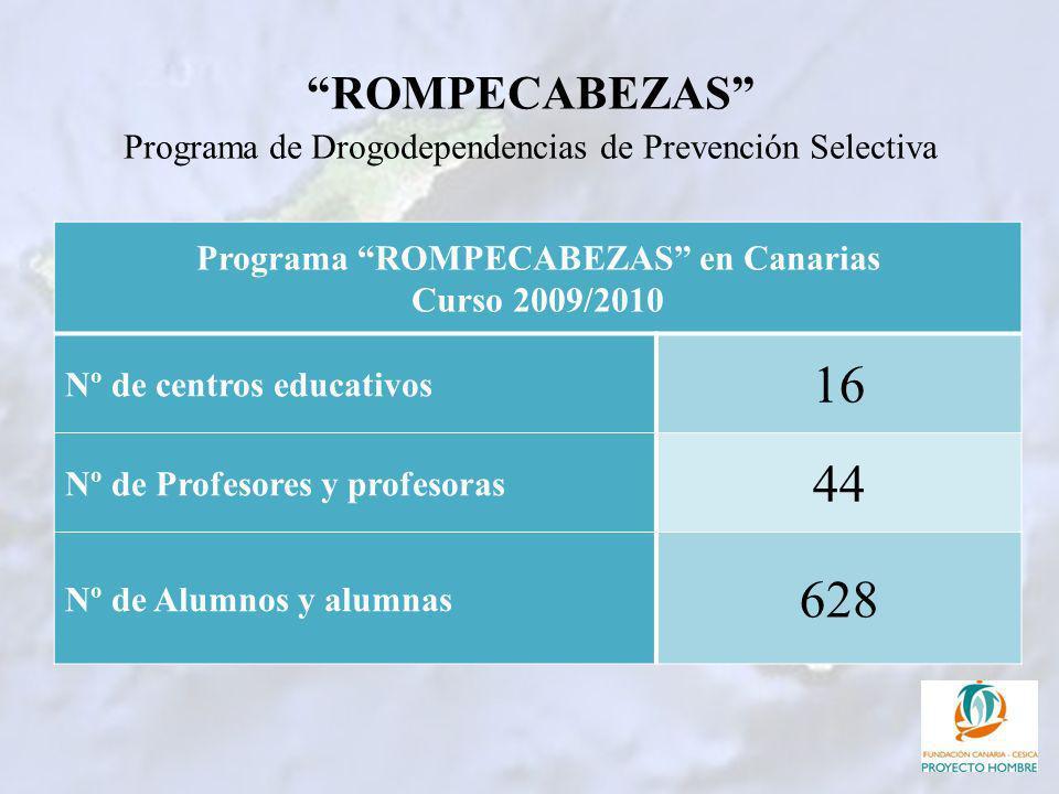 ROMPECABEZAS Programa de Drogodependencias de Prevención Selectiva Programa ROMPECABEZAS en Canarias Curso 2009/2010 Nº de centros educativos 16 Nº de