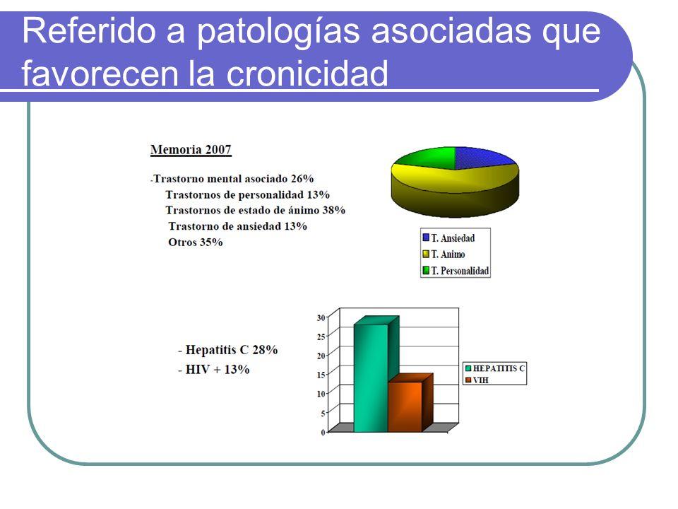 Referido a patologías asociadas que favorecen la cronicidad