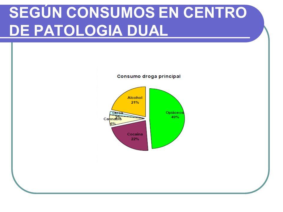 SEGÚN CONSUMOS EN CENTRO DE PATOLOGIA DUAL