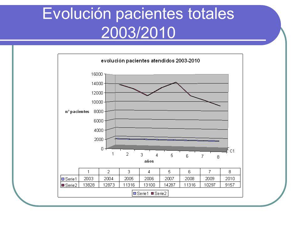 Evolución pacientes totales 2003/2010