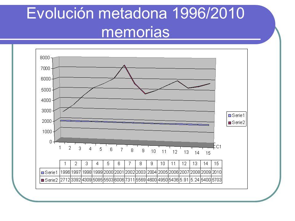 Evolución metadona 1996/2010 memorias