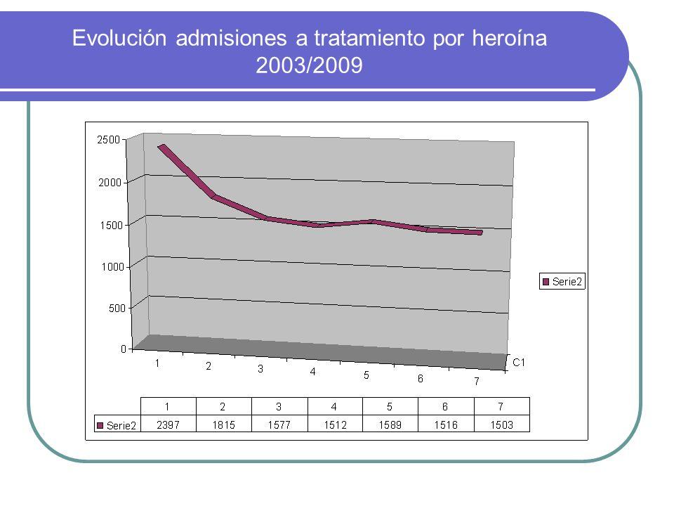 Evolución admisiones a tratamiento por heroína 2003/2009