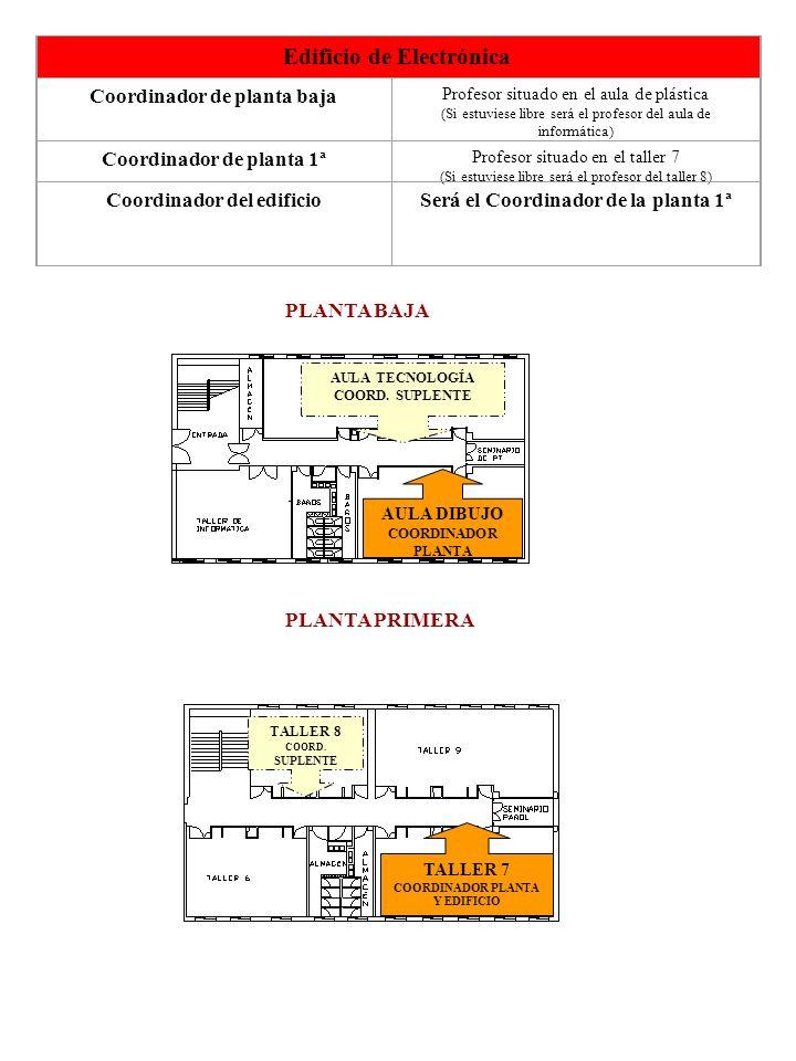 Edificio de Electrónica Coordinador de planta baja Profesor situado en el aula de plástica (Si estuviese libre será el profesor del aula de informátic