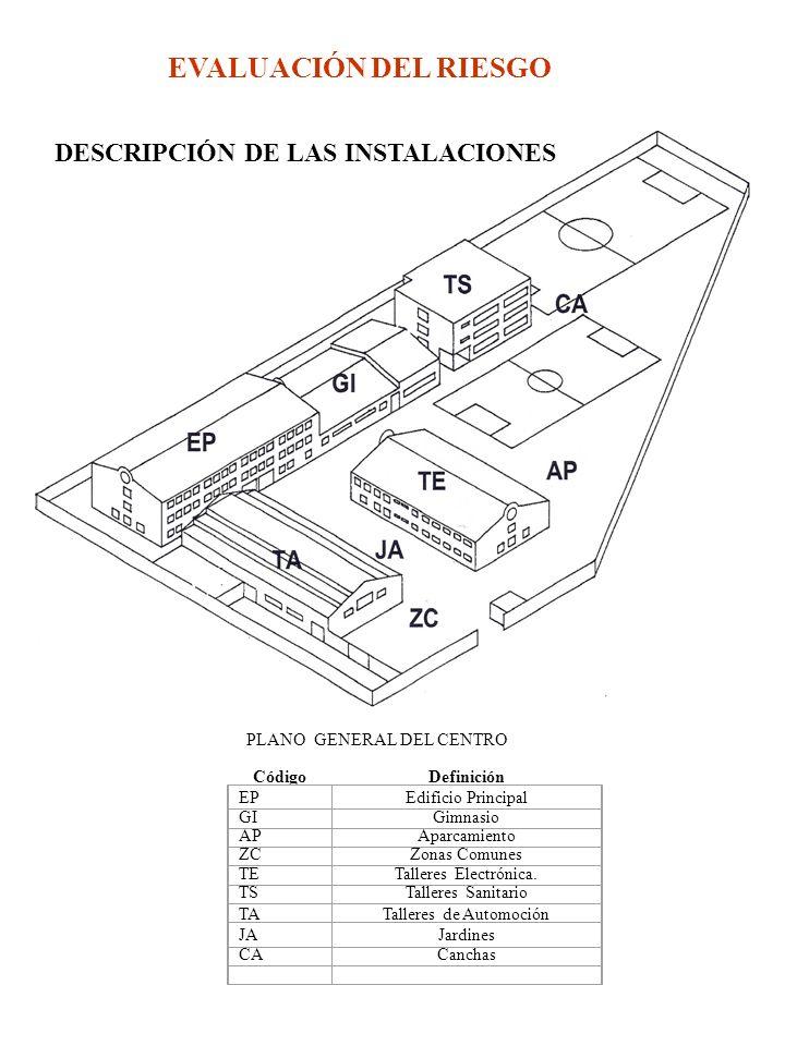 EVALUACIÓN DEL RIESGO PLANO GENERAL DEL CENTRO CódigoDefinición EPEdificio Principal GIGimnasio APAparcamiento ZCZonas Comunes TETalleres Electrónica.