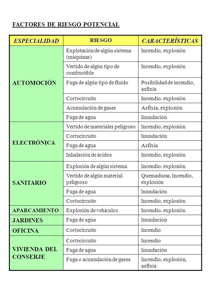 FACTORES DE RIESGO POTENCIAL ESPECIALIDADRIESGOCARACTERÍSTICAS AUTOMOCIÓN Explotación de algún sistema (máquinas) Incendio, explosión Vertido de algún