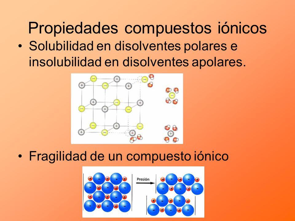 Propiedades compuestos iónicos Solubilidad en disolventes polares e insolubilidad en disolventes apolares. Fragilidad de un compuesto iónico
