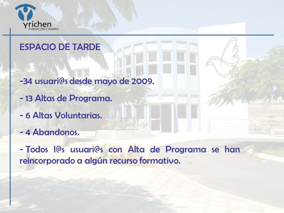 ESPACIO DE TARDE -34 usuari@s desde mayo de 2009. - 13 Altas de Programa. - 6 Altas Voluntarias. - 4 Abandonos. - Todos l@s usuari@s con Alta de Progr