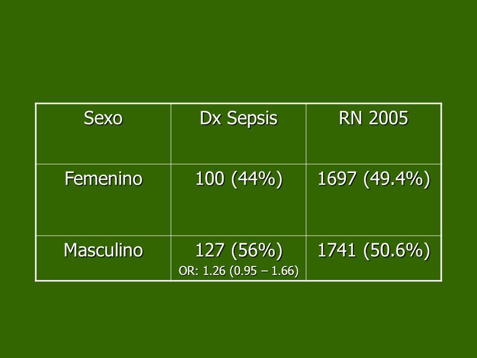 Sexo Dx Sepsis RN 2005 Femenino 100 (44%) 1697 (49.4%) Masculino 127 (56%) OR: 1.26 (0.95 – 1.66) 1741 (50.6%)