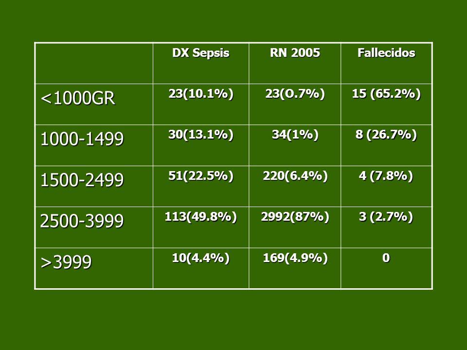 DX Sepsis RN 2005 Fallecidos <1000GR23(10.1%)23(O.7%) 15 (65.2%) 1000-149930(13.1%)34(1%) 8 (26.7%) 1500-249951(22.5%)220(6.4%) 4 (7.8%) 2500-3999113(