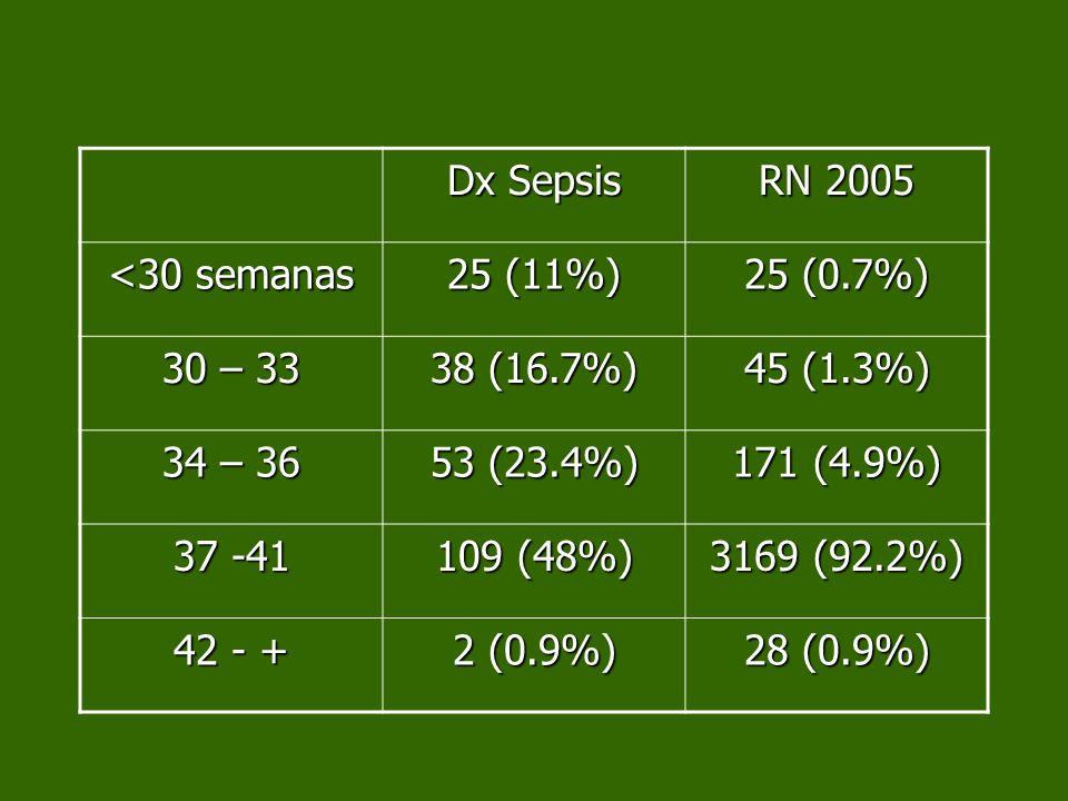 Dx Sepsis RN 2005 <30 semanas 25 (11%) 25 (0.7%) 30 – 33 38 (16.7%) 45 (1.3%) 34 – 36 53 (23.4%) 171 (4.9%) 37 -41 109 (48%) 3169 (92.2%) 42 - + 2 (0.