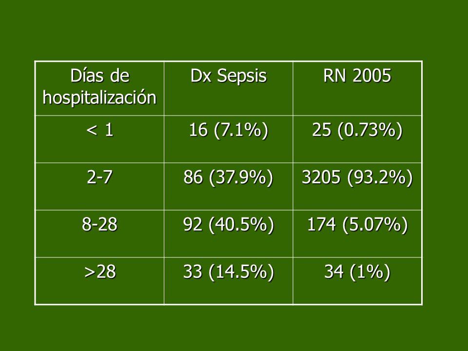 Días de hospitalización Dx Sepsis RN 2005 < 1 16 (7.1%) 25 (0.73%) 2-7 86 (37.9%) 3205 (93.2%) 8-28 92 (40.5%) 174 (5.07%) >28 33 (14.5%) 34 (1%)