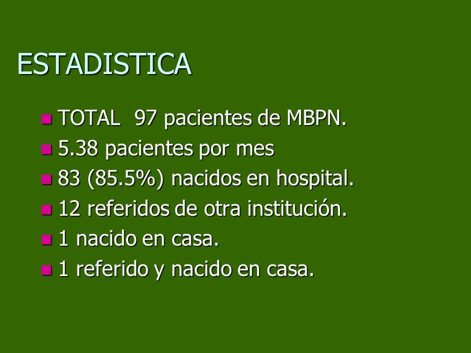 ESTADISTICA TOTAL 97 pacientes de MBPN. TOTAL 97 pacientes de MBPN. 5.38 pacientes por mes 5.38 pacientes por mes 83 (85.5%) nacidos en hospital. 83 (