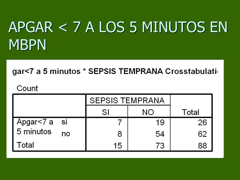 APGAR < 7 A LOS 5 MINUTOS EN MBPN