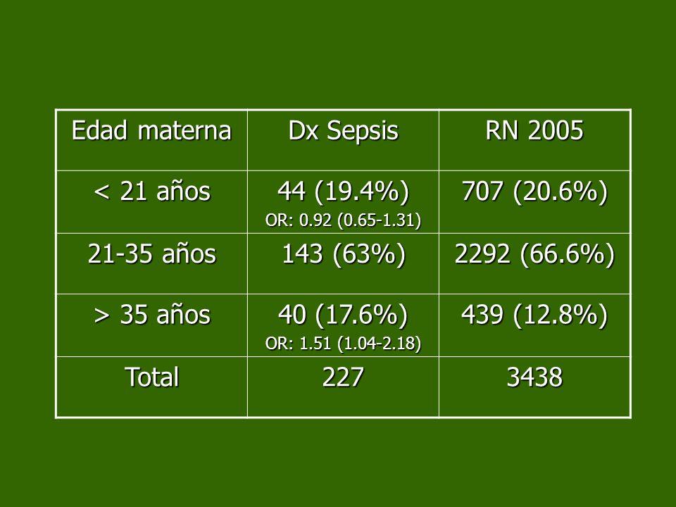 Edad materna Dx Sepsis RN 2005 < 21 años 44 (19.4%) OR: 0.92 (0.65-1.31) 707 (20.6%) 21-35 años 143 (63%) 2292 (66.6%) > 35 años 40 (17.6%) OR: 1.51 (