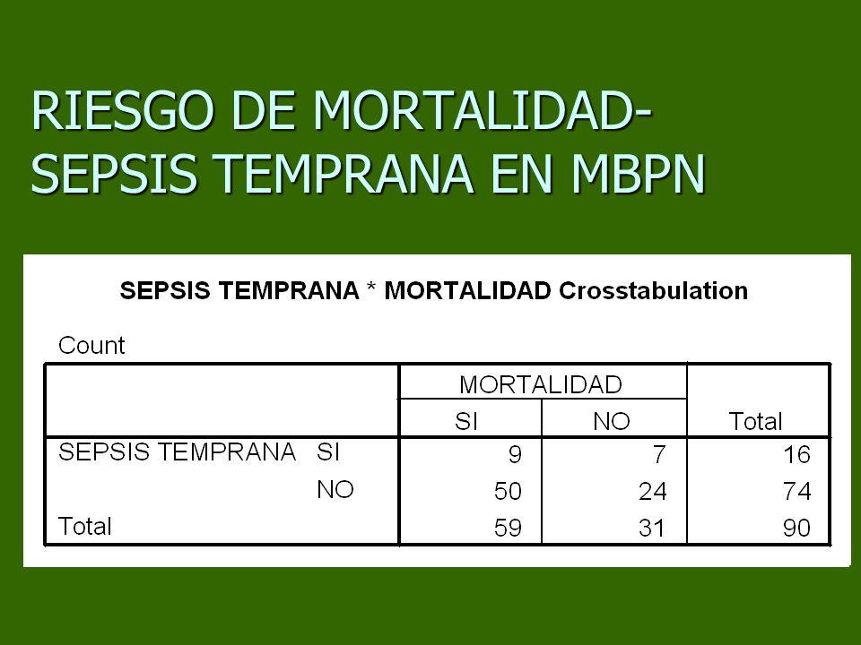 RIESGO DE MORTALIDAD- SEPSIS TEMPRANA EN MBPN