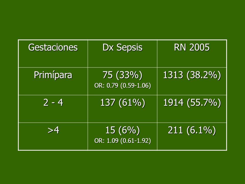 Gestaciones Dx Sepsis RN 2005 Primípara 75 (33%) OR: 0.79 (0.59-1.06) 1313 (38.2%) 2 - 4 137 (61%) 1914 (55.7%) >4 15 (6%) OR: 1.09 (0.61-1.92) 211 (6
