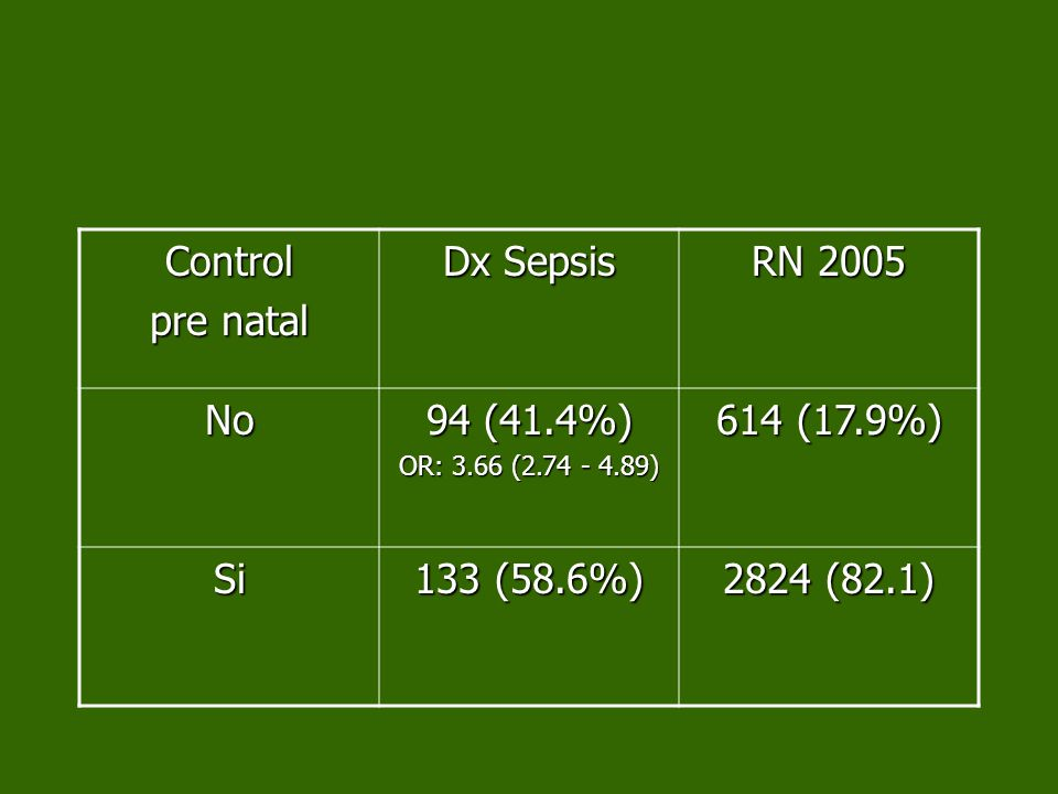 Control pre natal Dx Sepsis RN 2005 No 94 (41.4%) OR: 3.66 (2.74 - 4.89) 614 (17.9%) Si 133 (58.6%) 2824 (82.1)