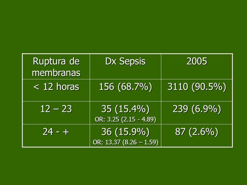 Ruptura de membranas Dx Sepsis 2005 < 12 horas 156 (68.7%) 3110 (90.5%) 12 – 23 35 (15.4%) OR: 3.25 (2.15 - 4.89) 239 (6.9%) 24 - + 36 (15.9%) OR: 13.