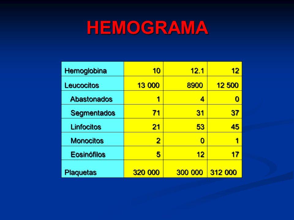HEMOGRAMA Hemoglobina1012.112 Leucocitos 13 000 13 000 8900 8900 12 500 12 500 Abastonados Abastonados140 Segmentados Segmentados713137 Linfocitos Lin