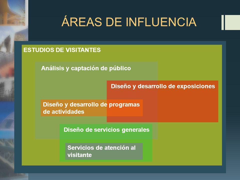 ÁREAS DE INFLUENCIA ESTUDIOS DE VISITANTES Análisis y captación de público Diseño y desarrollo de exposiciones Diseño y desarrollo de programas de act