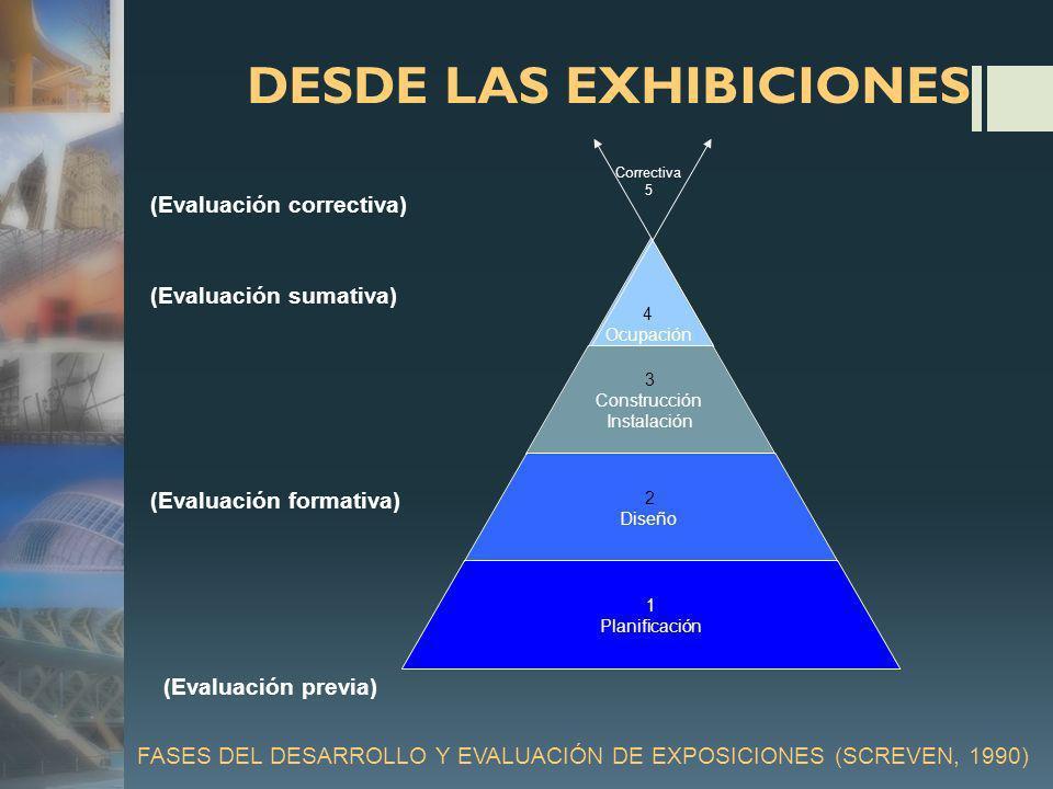 FASES DEL DESARROLLO Y EVALUACIÓN DE EXPOSICIONES (SCREVEN, 1990) 4 Ocupación 3 Construcción Instalación 2 Diseño 1 Planificación Correctiva 5 (Evaluación correctiva) (Evaluación sumativa) (Evaluación formativa) (Evaluación previa) DESDE LAS EXHIBICIONES