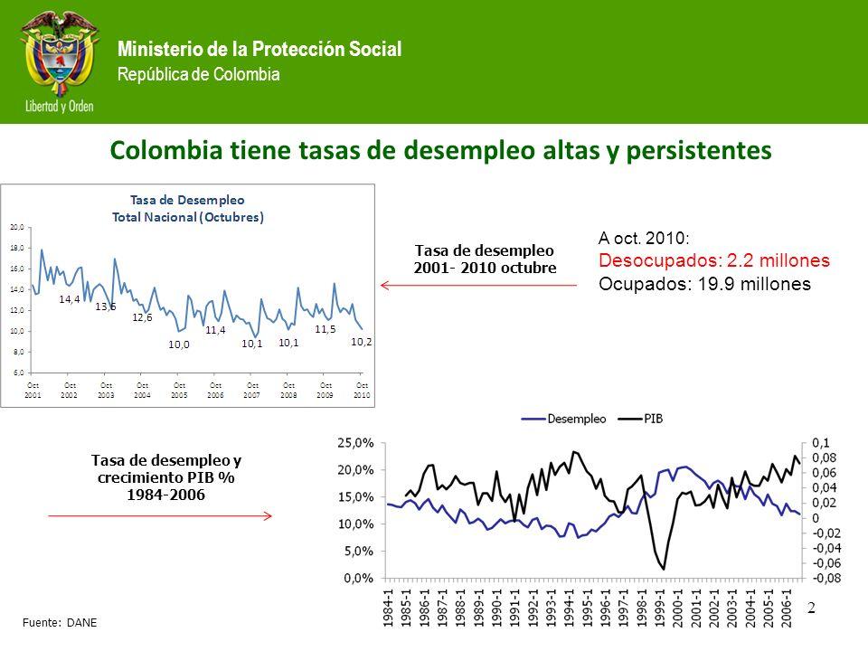 Ministerio de la Protección Social República de Colombia Colombia tiene tasas de desempleo altas y persistentes Fuente: DANE Tasa de desempleo 2001- 2010 octubre 2 Tasa de desempleo y crecimiento PIB % 1984-2006 A oct.