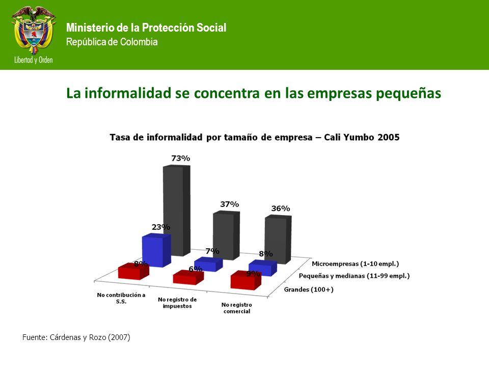 Ministerio de la Protección Social República de Colombia Fuente: Cárdenas y Rozo (2007) La informalidad se concentra en las empresas pequeñas
