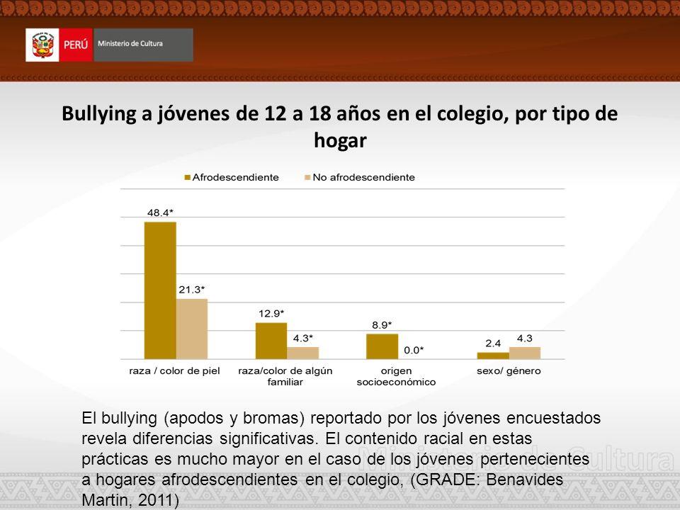 Bullying a jóvenes de 12 a 18 años en el colegio, por tipo de hogar El bullying (apodos y bromas) reportado por los jóvenes encuestados revela diferen