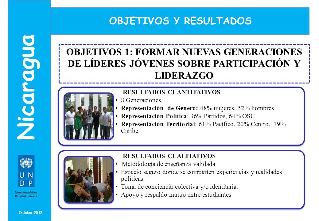 MONTH/ YEAR October 2012 Nicaragua OBJETIVOS Y RESULTADOS RESULTADOS CUANTITATIVOS 8 Generaciones Representación de Género: 48% mujeres, 52% hombres R