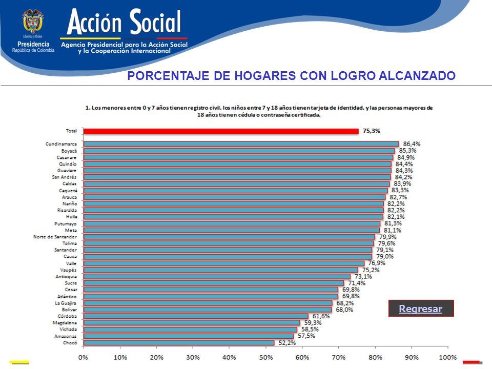 Regresar PORCENTAJE DE HOGARES CON LOGRO ALCANZADO