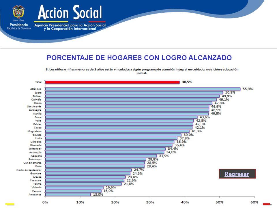 PORCENTAJE DE HOGARES CON LOGRO ALCANZADO Regresar
