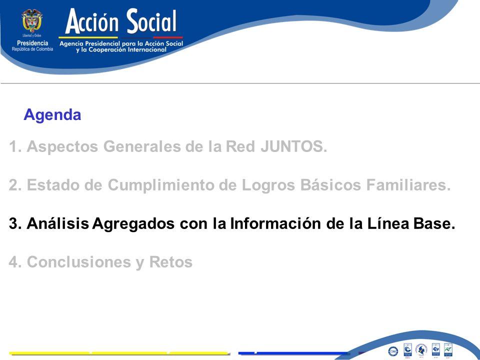 LOGROS Agenda 1.Aspectos Generales de la Red JUNTOS. 2.Estado de Cumplimiento de Logros Básicos Familiares. 3.Análisis Agregados con la Información de