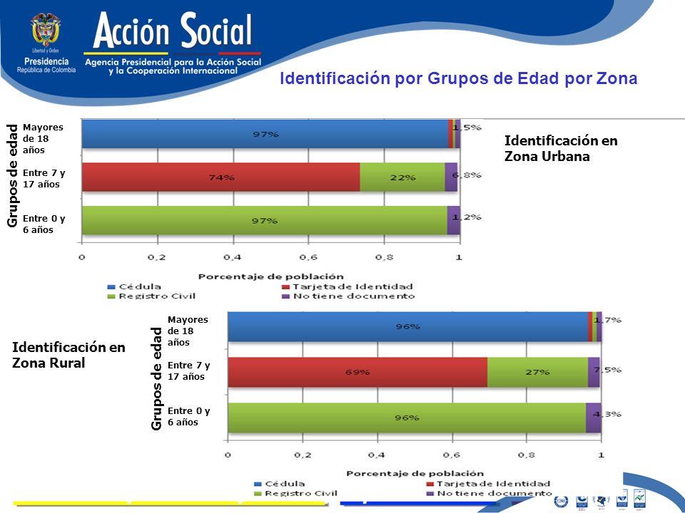 LOGROS Identificación por Grupos de Edad por Zona Identificación en Zona Urbana Identificación en Zona Rural Mayores de 18 años Entre 7 y 17 años Entr