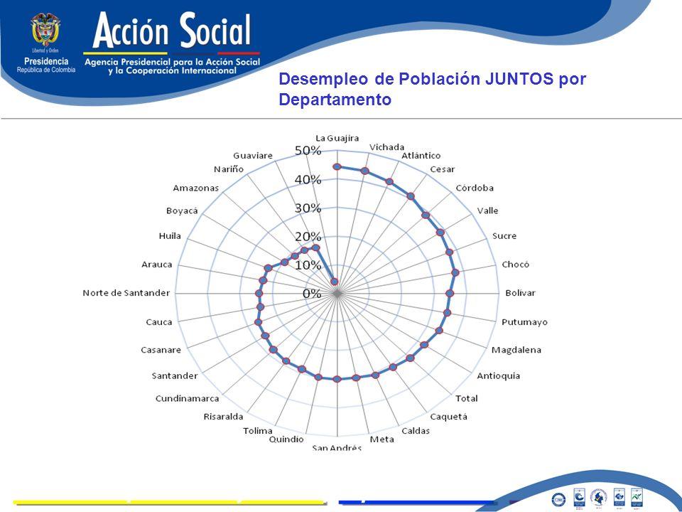 LOGROS Desempleo de Población JUNTOS por Departamento
