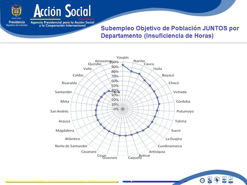 Subempleo Objetivo de Población JUNTOS por Departamento (Insuficiencia de Horas)