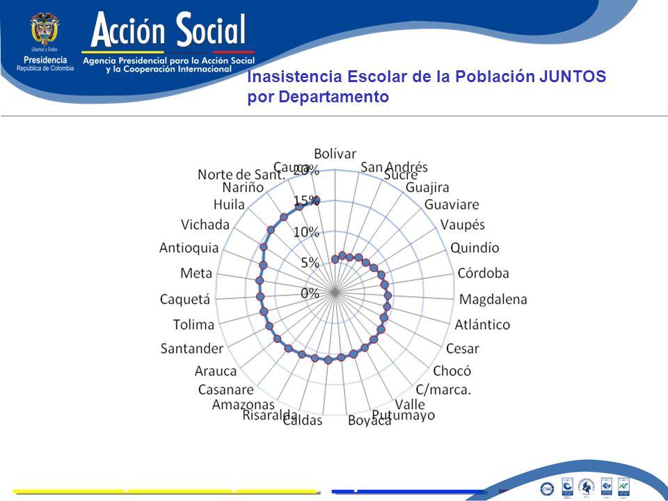 LOGROS Inasistencia Escolar de la Población JUNTOS por Departamento