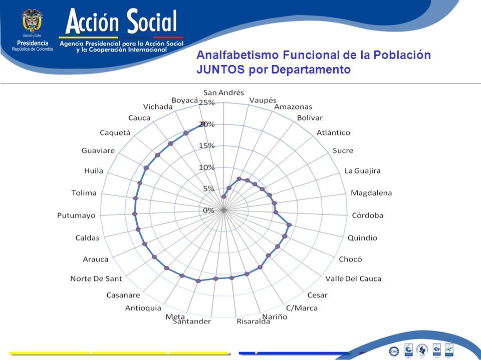 LOGROS Analfabetismo Funcional de la Población JUNTOS por Departamento
